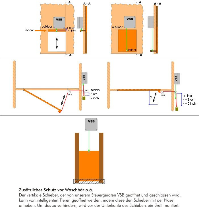Montagebeispiele 3 VSB Elektronischer Pförtner